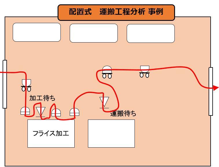 配置式 工程運搬分析