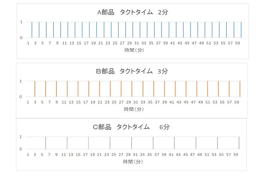 平準化 計算式 タクト