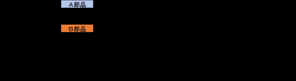 平準化 計算