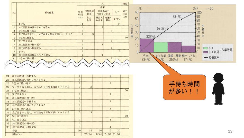 一番加工機の作業分析シート