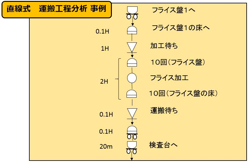 直線式 工程運搬分析