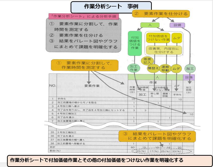 作業分析シート 事例