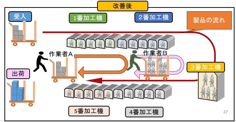 工程整流化の改善事例