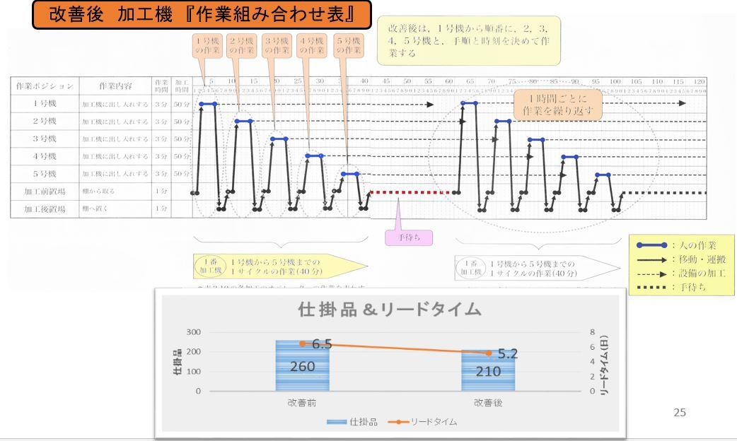 『作業組み合わせ表』タクトタイムの同期化