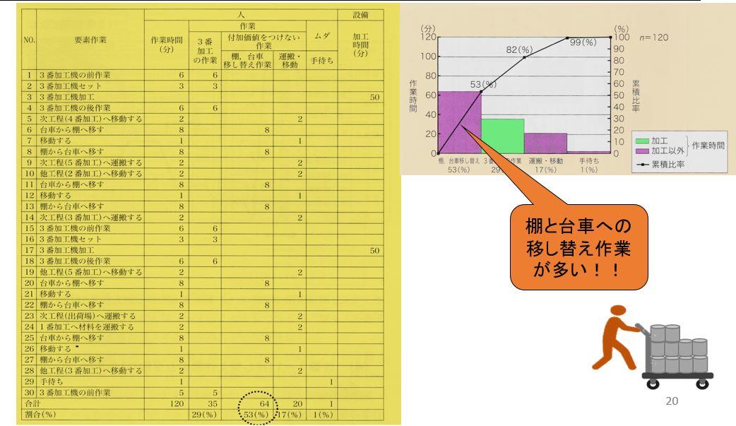 運搬作業者の作業分析シート