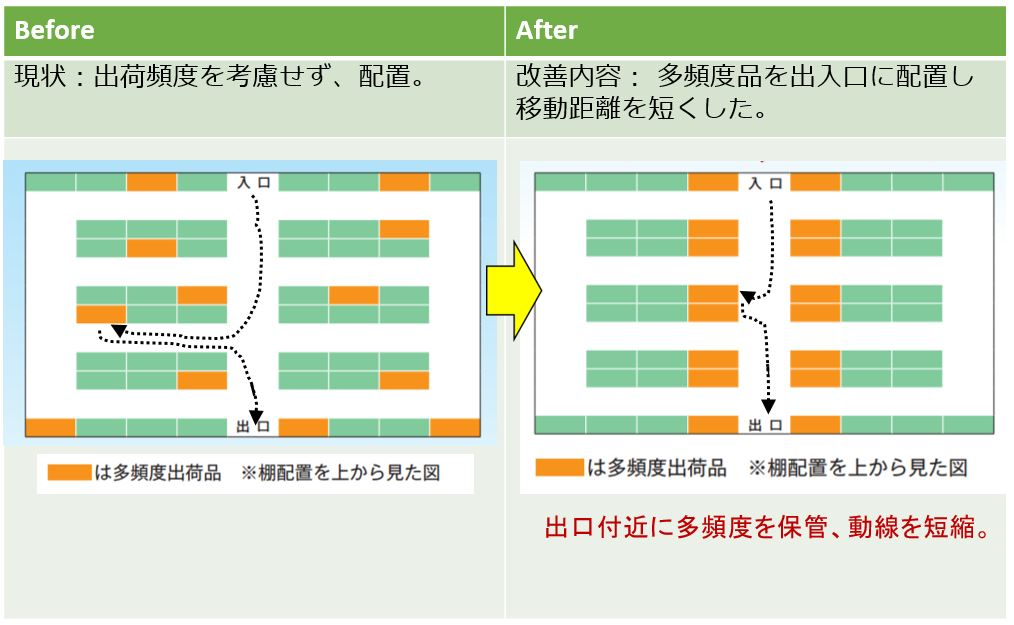 物流改善提案事例14 出荷頻度に応じた保管場所レイアウト