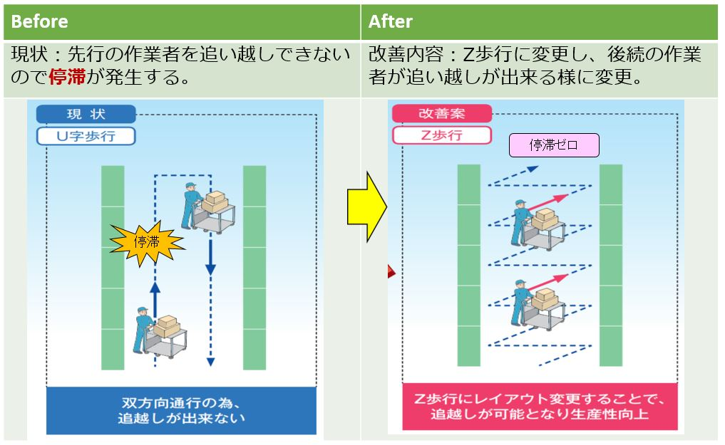 物流改善提案事例15  『停滞』を分析しルートを改善。