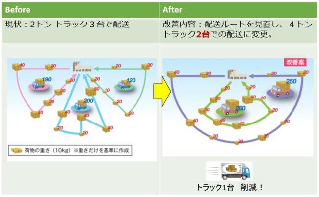 物流改善提案事例3  配送ルートの最適化