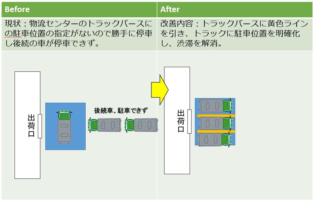 物流改善提案事例8 入出荷トラックの配置