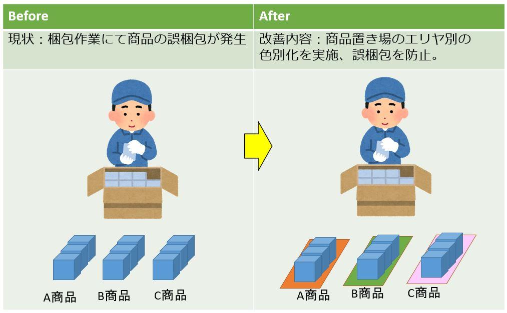 物流改善提案事例9  商品別の色別化
