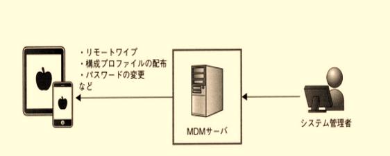 MDM管理
