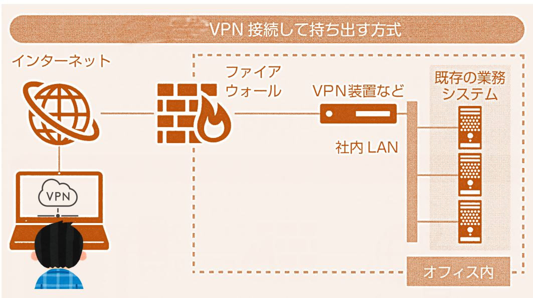 VPN (Virtual Private Network)方式