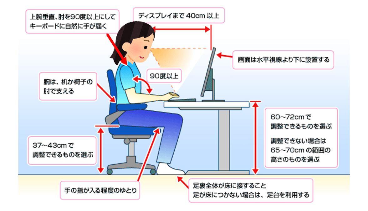 VDT作業 ディスク、椅子の調整