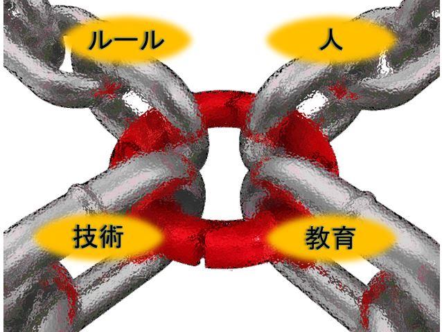 最も弱い環の原則(Principle of the weakest ring)