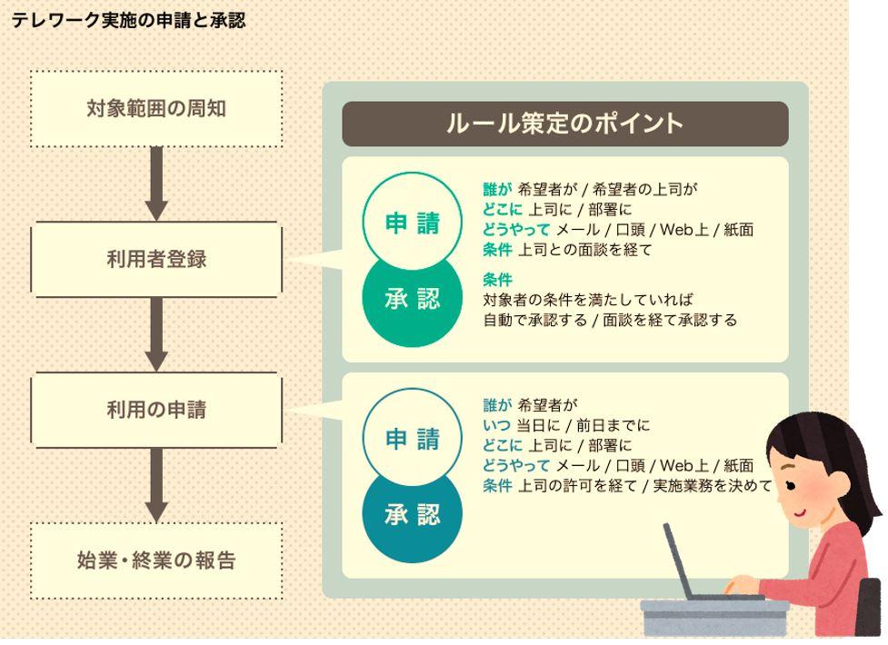 テレワーク実施の申請と承認