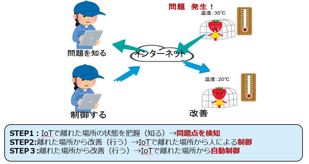 具体的なIoT導入のステップ