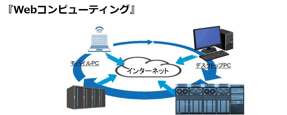 Webコンピューティング