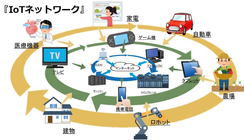 IoTネットワーク