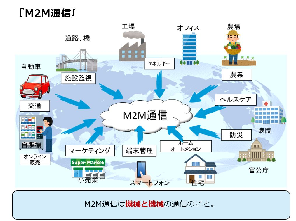 M2M通信