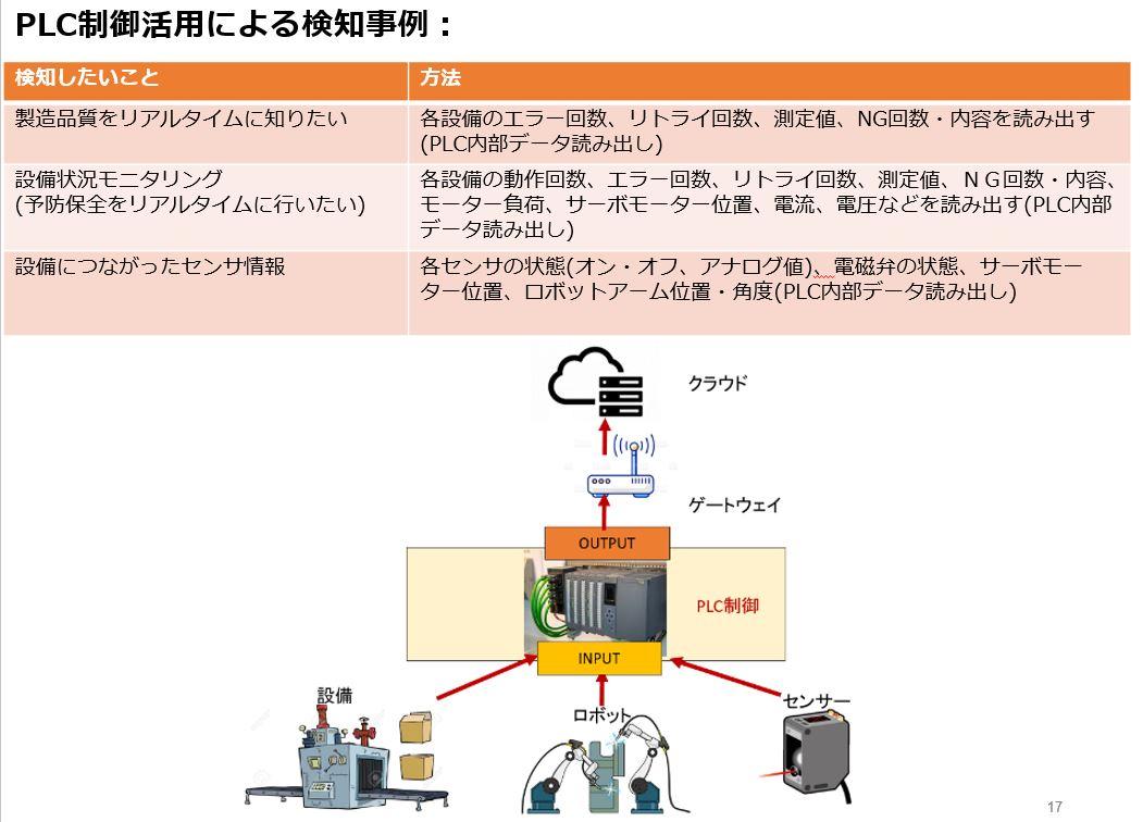 PLC制御活用による検知事例
