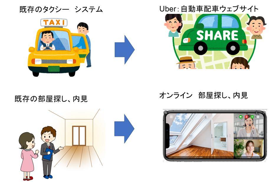 DX(Digital transformation)の世界