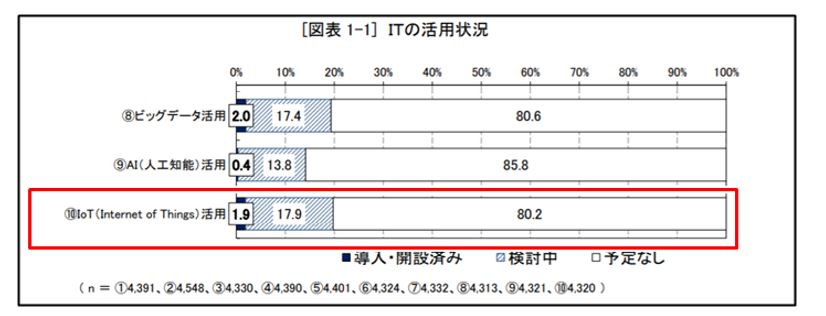 中小企業のIoT導入率