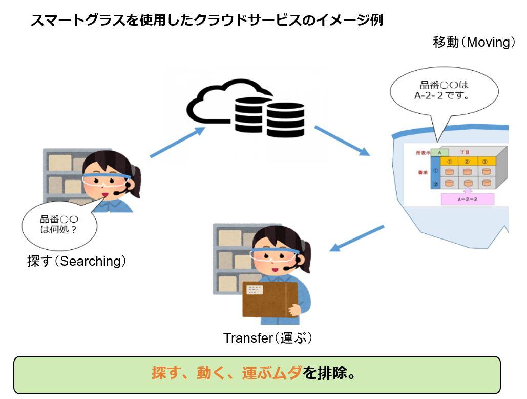 スマートグラスを使用したクラウドサービスのイメージ例