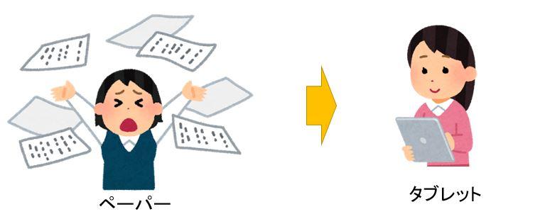 紙からタブレット利用