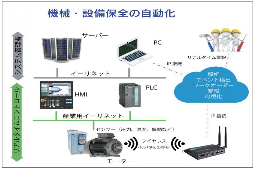 IoTによる保全、設備管理