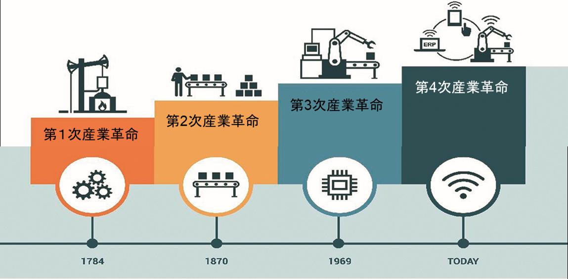 世界の製造業の産業革命の歴史