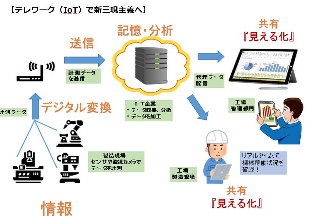 テレワーク(IoT)で新三現主義へ
