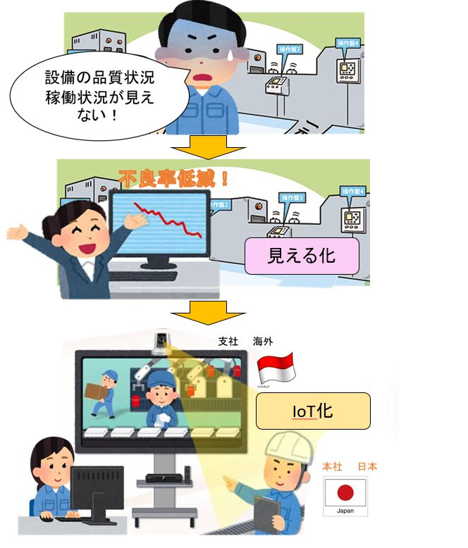 IoTによるスマート工場のステップ