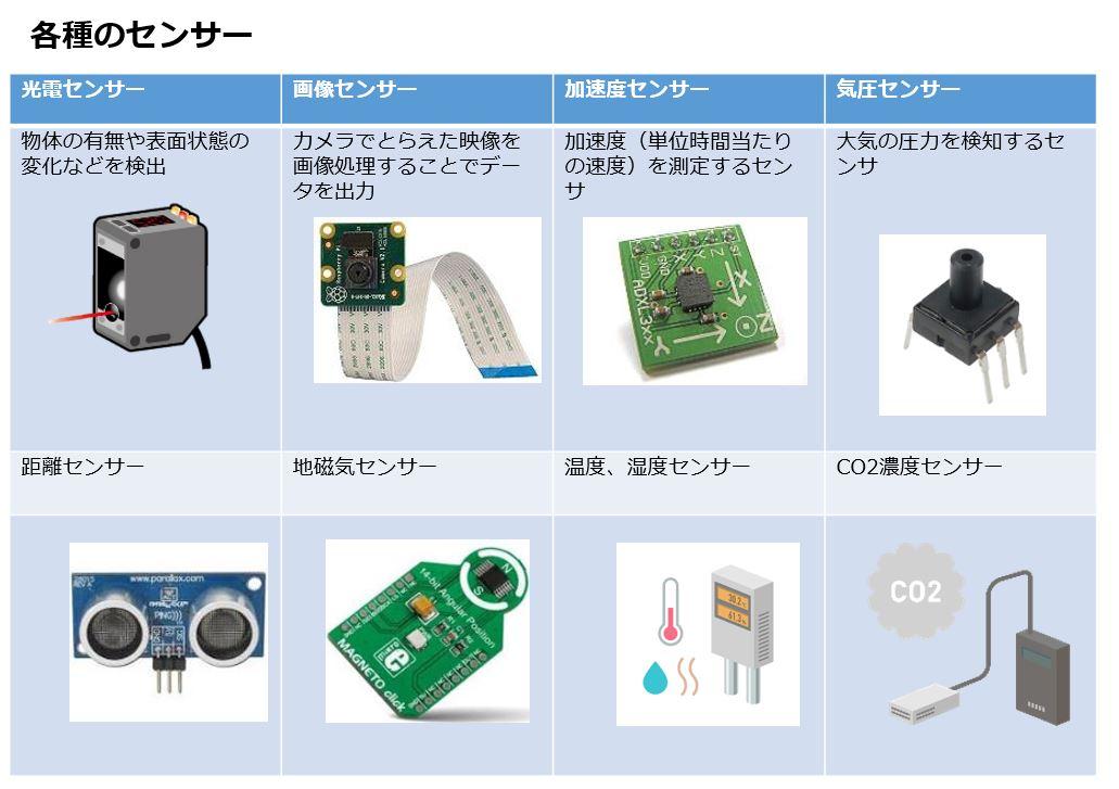 IoTセンサー