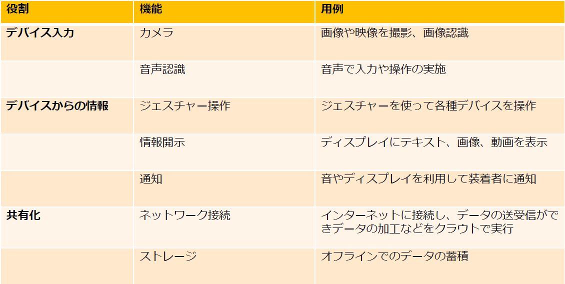 ウェアラブルデバイスの分類表