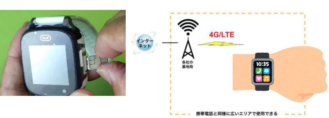 SIMカード(3 G/LTE通信)
