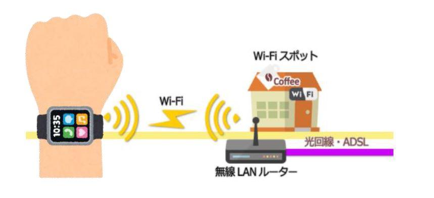 Wi-Fi モジュール