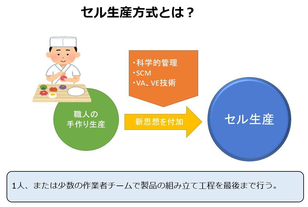 cellular manufacturing system