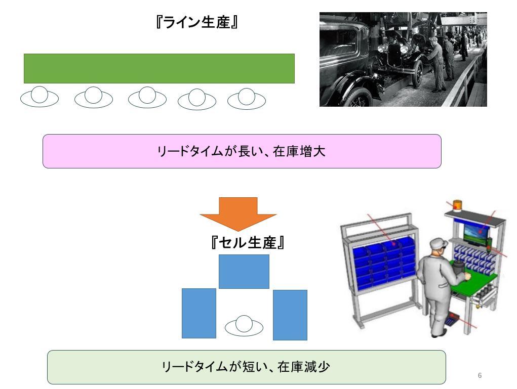 ライン生産とセル生産の違い